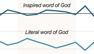 Most adults believe the Bible is the literal or inspired word of God